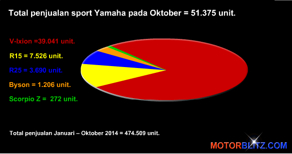 Total penjualan sport Yamaha Oktober 2014