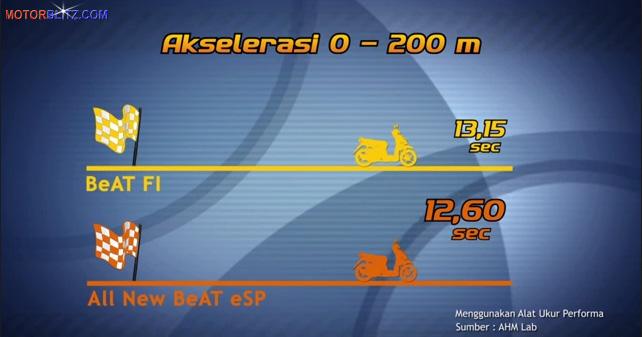 Honda Beat Fi akselerasi 0 – 200 meter dapat diraih oleh Honda BeAT