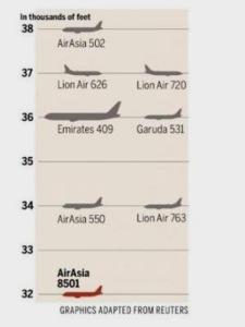 AirAsia QZ 8501 rute pic TheStraitsTime