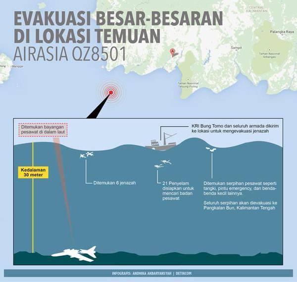 evakuasi air asia