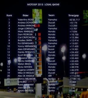 hasil motogp 2015 losail qatar