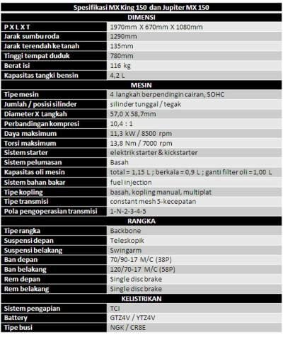 Spesifikasi mx king dan jupiter mx 150