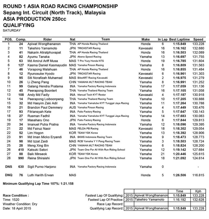 ARRC 2015 Sepang 250cc Qualification