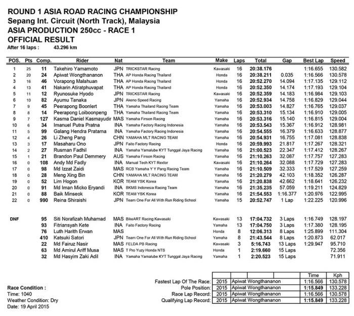 ARRC 2015 Sepang 250cc Race 1 result