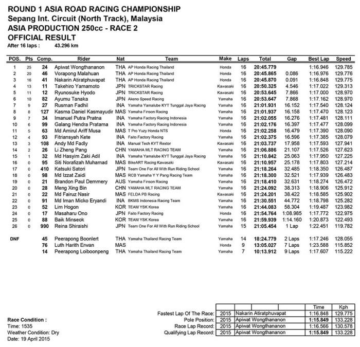 ARRC 2015 Sepang 250cc Race 2 result