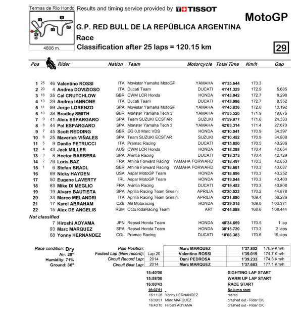 hasil Race MotoGP Argentina 2015