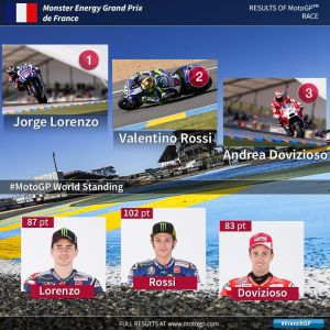 Le Mans 2015 MotoGP