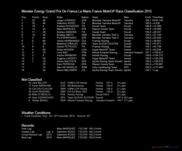 Result Le Mans France MotoGP 2015