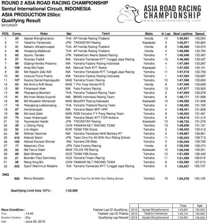 Asia Production 250cc - Qualifiying