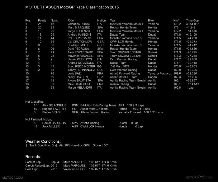 MOTUL TT ASSEN MOTOGP 2015