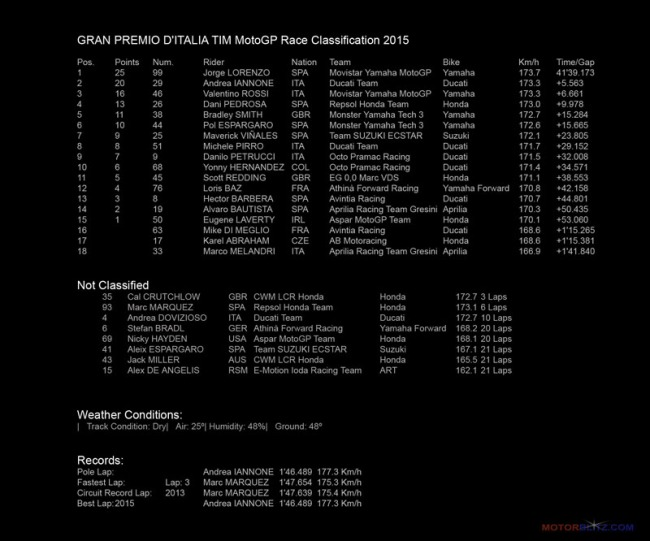 MUGELLO GRAN PREMIO D'ITALIA TIM MotoGP Race Classification 2015