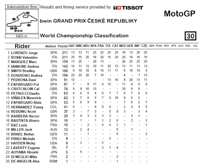 Brno CzechGP 2015 world standing