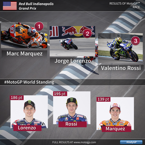 Indianapolis MotoGP 2015