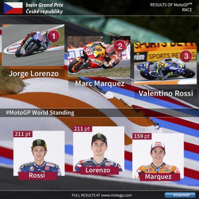 MotoGP™ @MotoGP