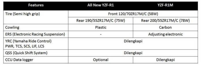 perbedaan yzf r1 dan r1 m 2015 indonesia