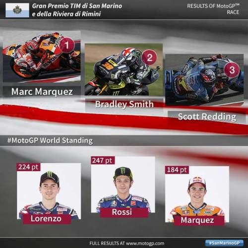 2015 simoncelli circuit MotoGP