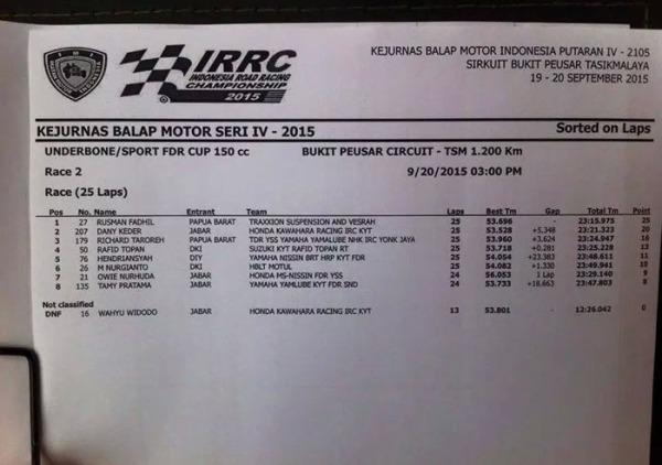hasil race kejurnas 2015 150cc tasik