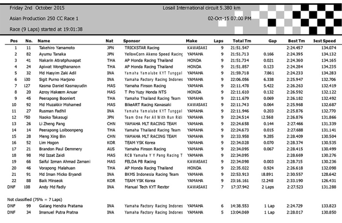 ARRC Losail october 2015 asiangp result race 1