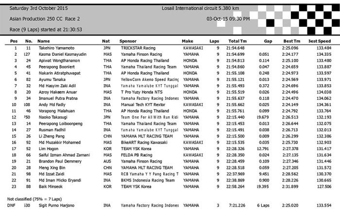 ARRC Losail october 2015 asiangp result race 2