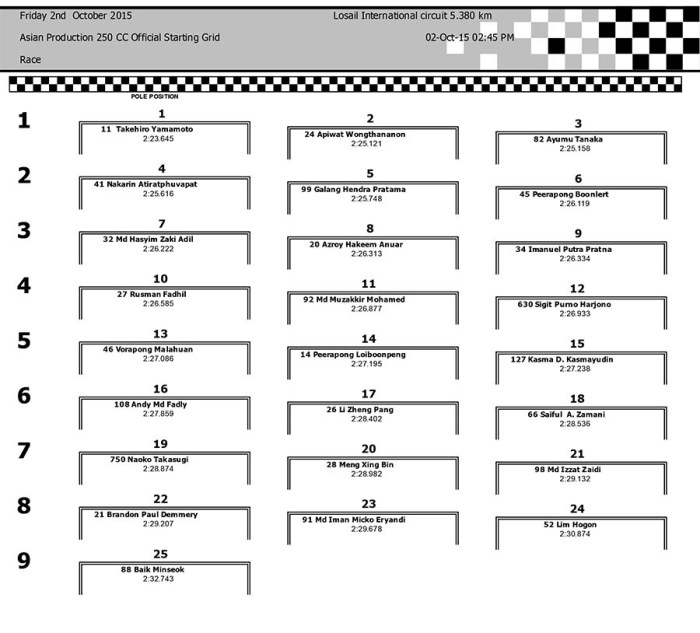 ARRC Losail october 2015 asiangp start grid