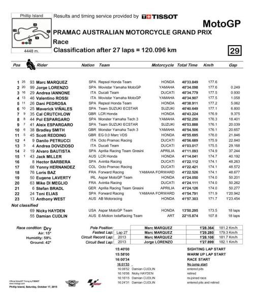 phillip island australianGP 2015 result