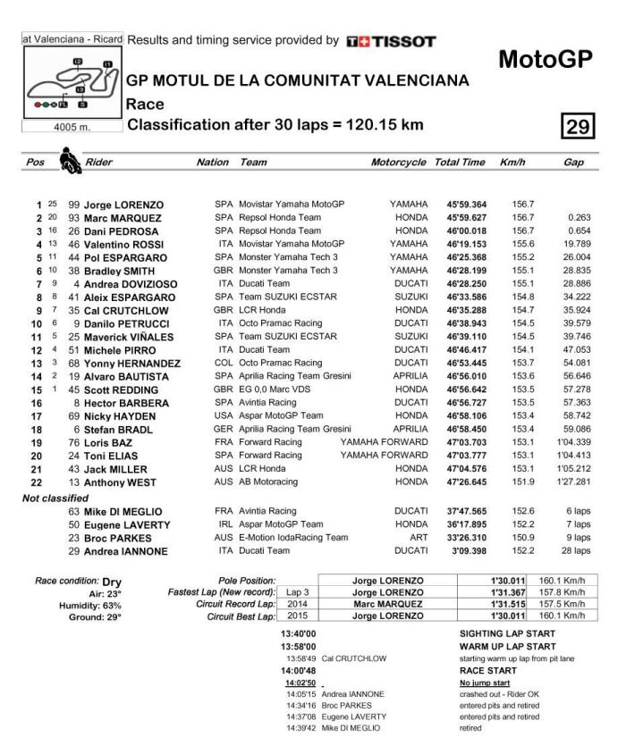 Valencia motogp 2015 final (2)