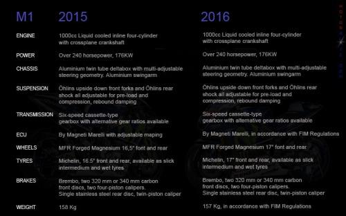 diferent m1 2015 & 2016