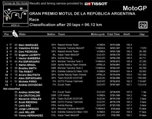 hasil 2016 argentina motogp