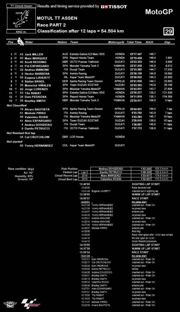 hasil motogp assen 2016
