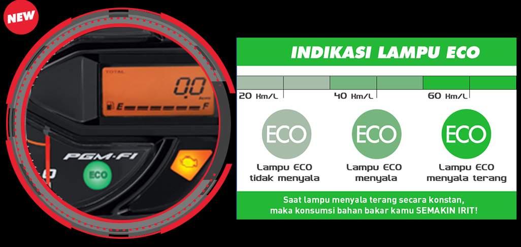 eco indikator beat baru