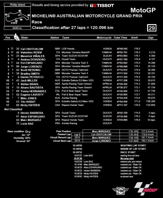 phillip-island-2016-result