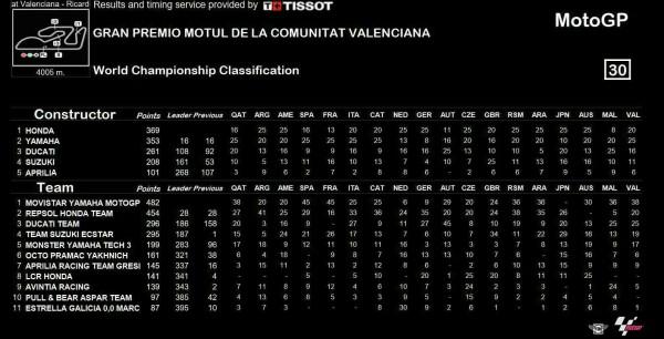 result-motogp-valencia-2016-2