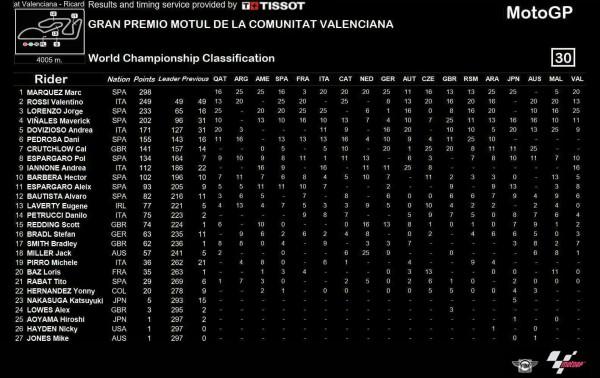 result-motogp-valencia-2016-3
